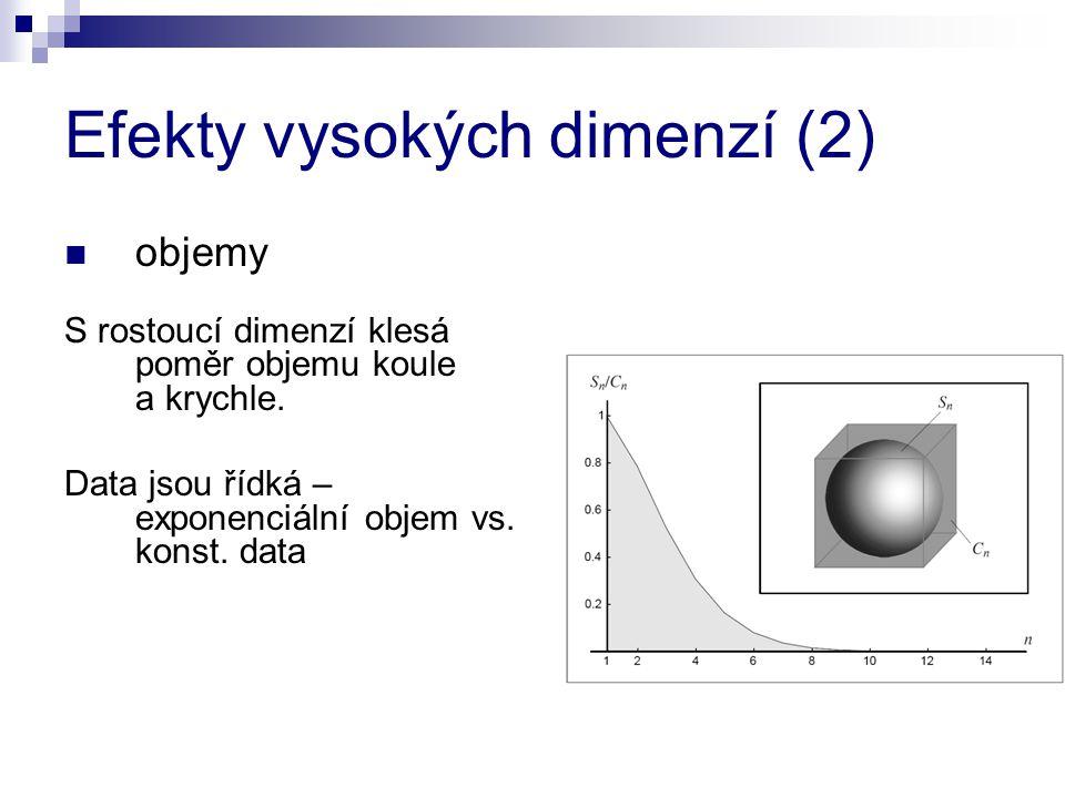 Efekty vysokých dimenzí (2) objemy S rostoucí dimenzí klesá poměr objemu koule a krychle. Data jsou řídká – exponenciální objem vs. konst. data