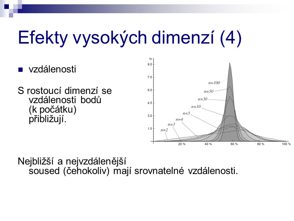 Efekty vysokých dimenzí (4) vzdálenosti S rostoucí dimenzí se vzdálenosti bodů (k počátku) přibližují. Nejbližší a nejvzdálenější soused (čehokoliv) m