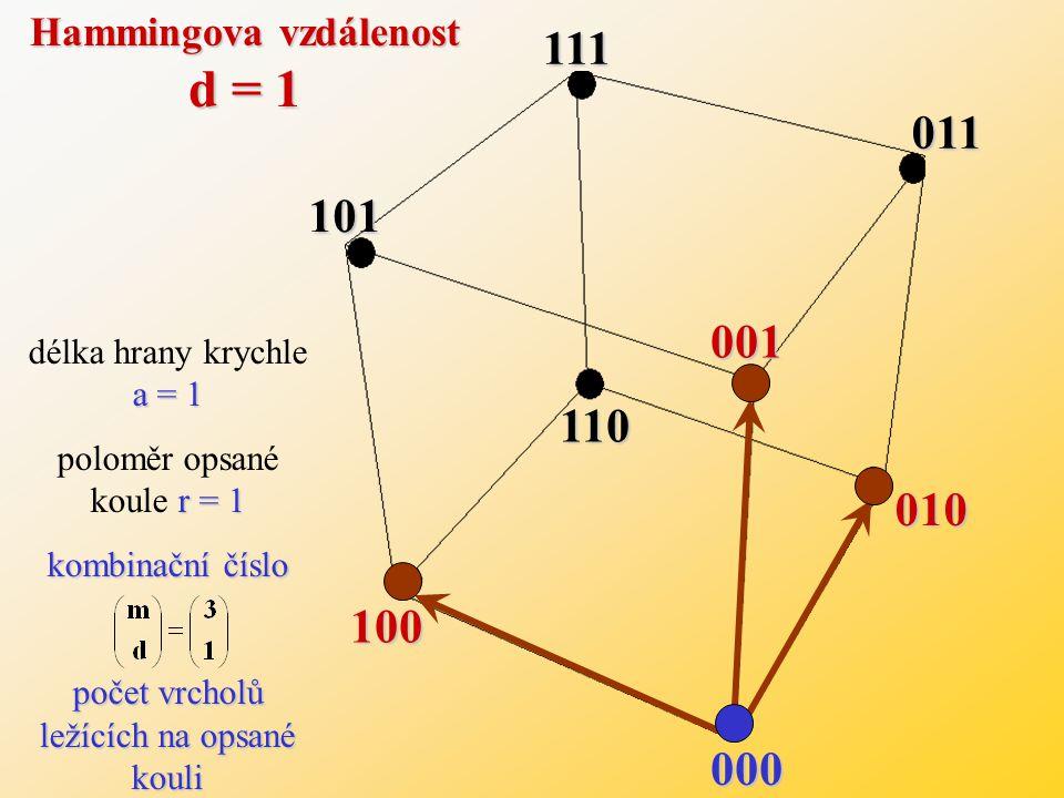 ◙můžeme názorně odvodit z geometrického modelu kódu ◙je dána počtem hran, které spojují jednotlivá kódová slova ◙je rovna počtu znaků, ve kterých se dvě kódová slova liší ◙Je označována jako tzv.