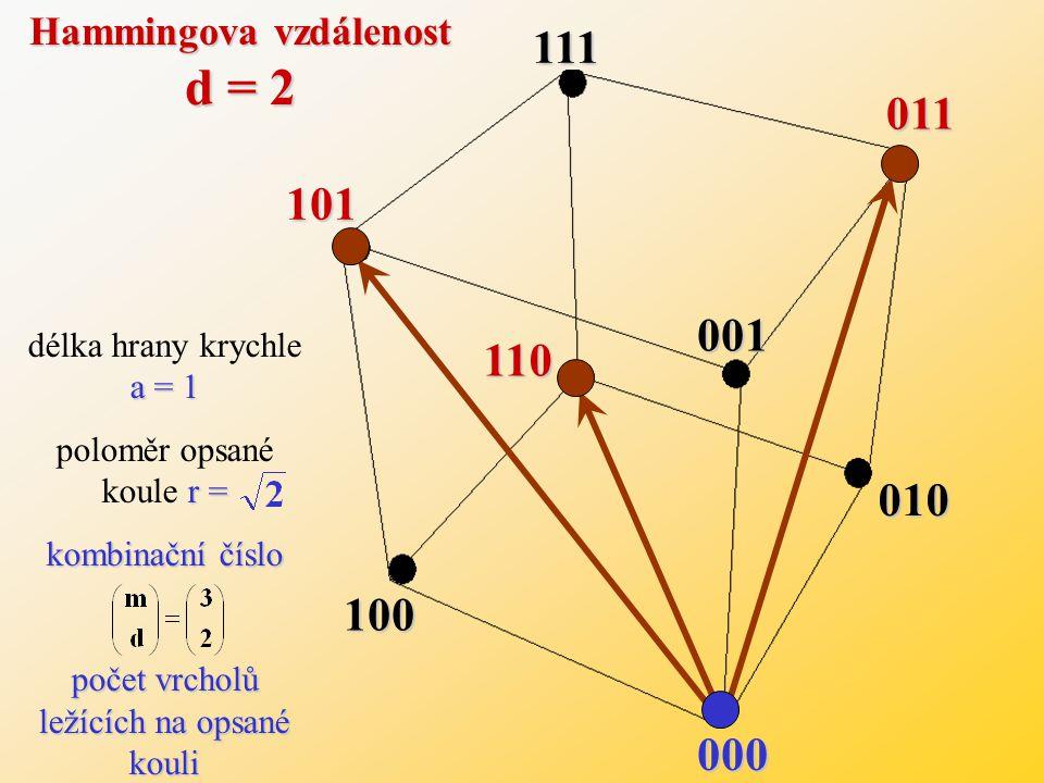 000 101 111 110 011 100 010 001 Hammingova vzdálenost d = 1 a = 1 délka hrany krychle a = 1 r = 1 poloměr opsané koule r = 1 kombinační číslo počet vrcholů ležících na opsané kouli