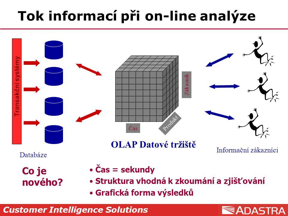 Customer Intelligence Solutions Tok informací při on-line analýze OLAP Datové tržiště Čas Zákazník Produkt Informační zákazníci Transakční systémy Dat