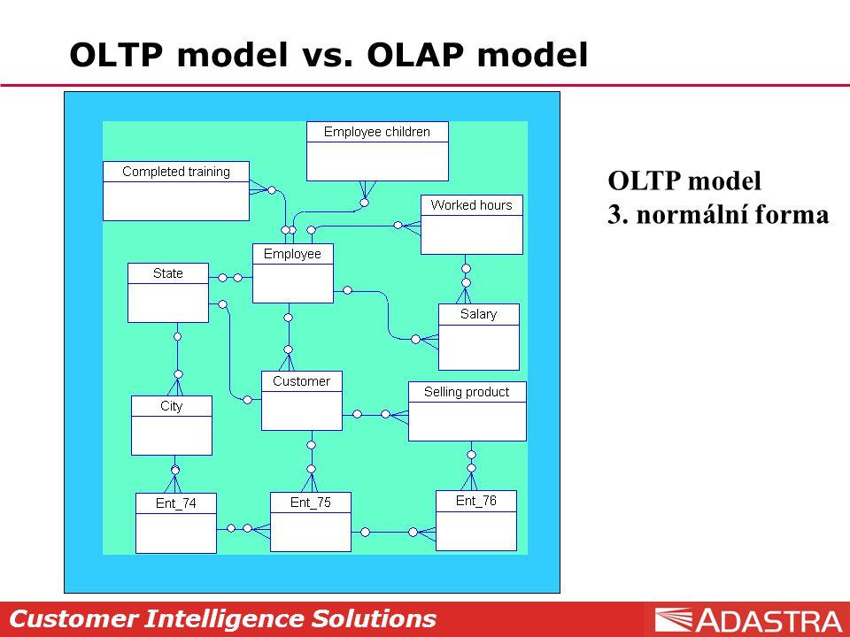 Customer Intelligence Solutions Diskuse
