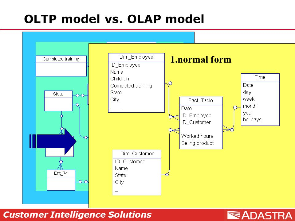 Customer Intelligence Solutions 1.normal form OLTP model vs. OLAP model