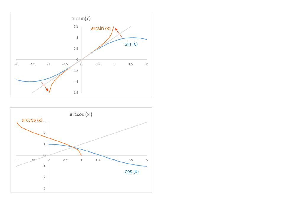 sin (x) arcsin (x) cos (x) arccos (x)