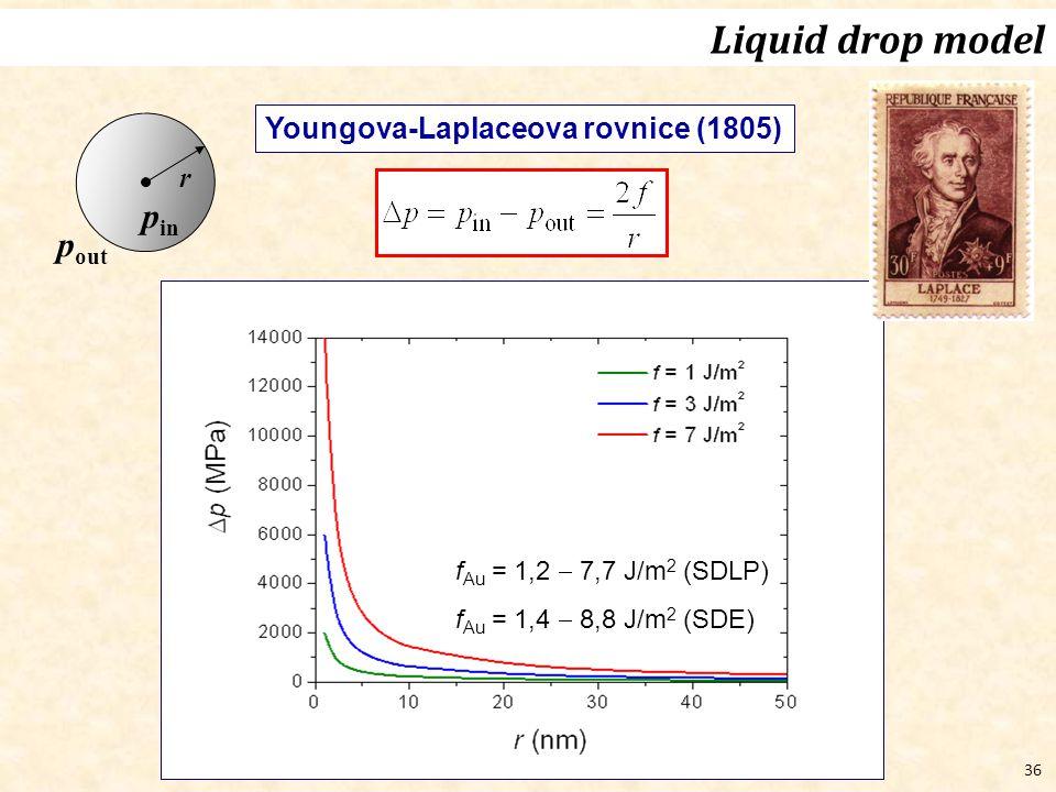 36 Youngova-Laplaceova rovnice (1805) p in r p out f Au = 1,2  7,7 J/m 2 (SDLP) f Au = 1,4  8,8 J/m 2 (SDE) Liquid drop model