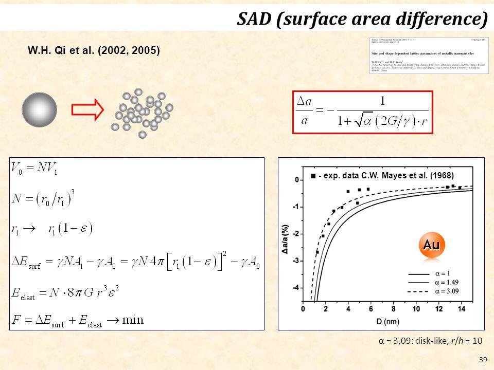 39 SAD (surface area difference) W.H. Qi et al. (2002, 2005) Au ■ - exp. data C.W. Mayes et al. (1968) α = 3,09: disk-like, r/h = 10