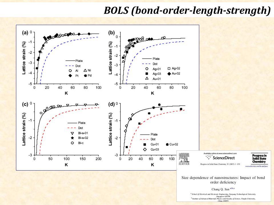 44 BOLS (bond-order-length-strength)