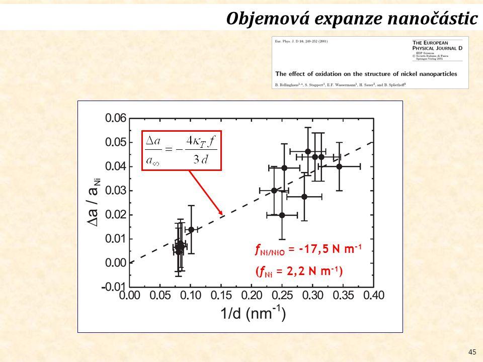45 Objemová expanze nanočástic f Ni/NiO = -17,5 N m -1 (f Ni = 2,2 N m -1 )