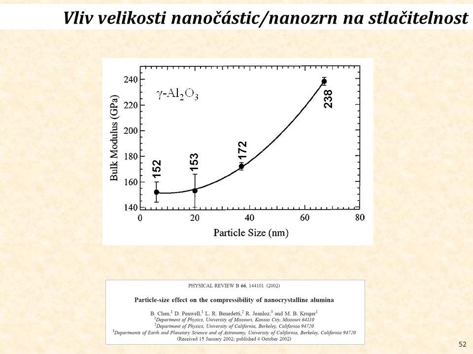 52 152 153 172 238 Vliv velikosti nanočástic/nanozrn na stlačitelnost