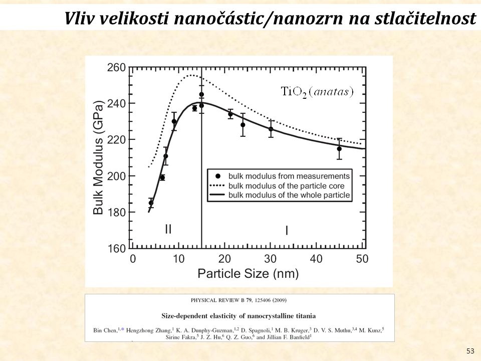 53 Vliv velikosti nanočástic/nanozrn na stlačitelnost