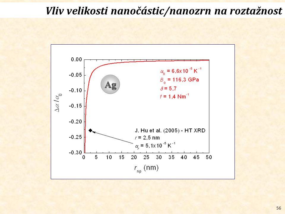 56 Vliv velikosti nanočástic/nanozrn na roztažnost Ag