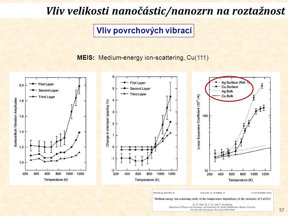 57 Vliv velikosti nanočástic/nanozrn na roztažnost Vliv povrchových vibrací MEIS: Medium-energy ion-scattering, Cu(111)