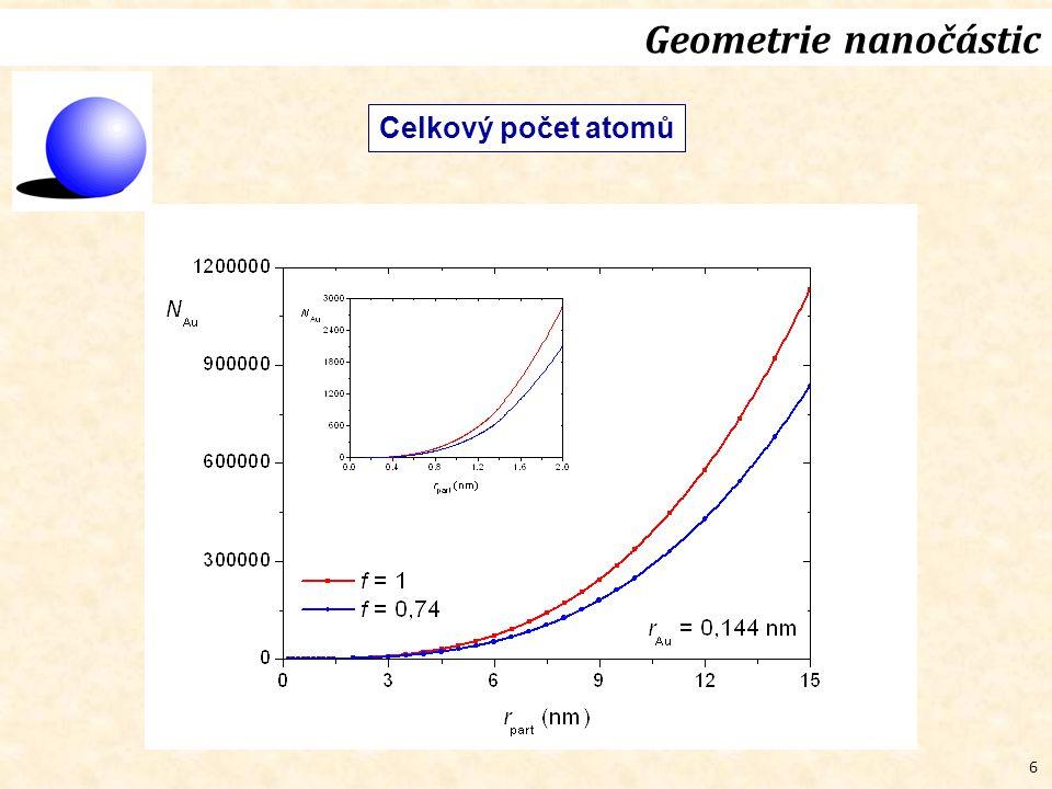6 Geometrie nanočástic Celkový počet atomů