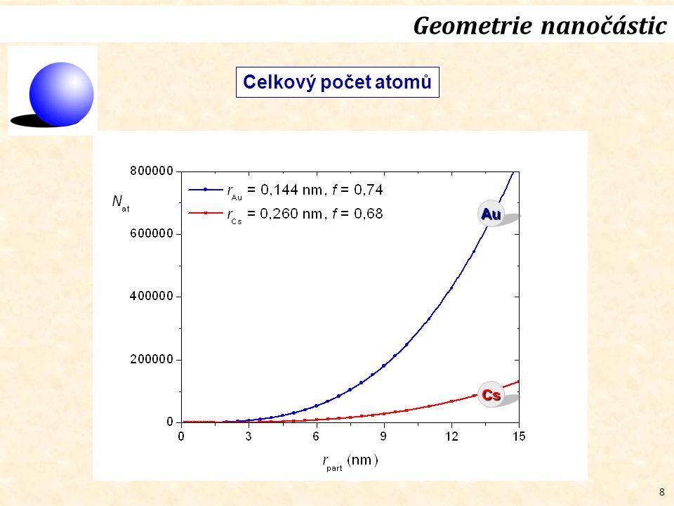 8 Geometrie nanočástic Celkový počet atomů Au Cs