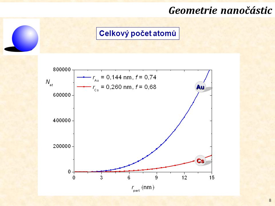 59 Vliv velikosti nanočástic/nanozrn na roztažnost Nanočástice Au(fcc) 4 nm na podložce, AFM, XRD