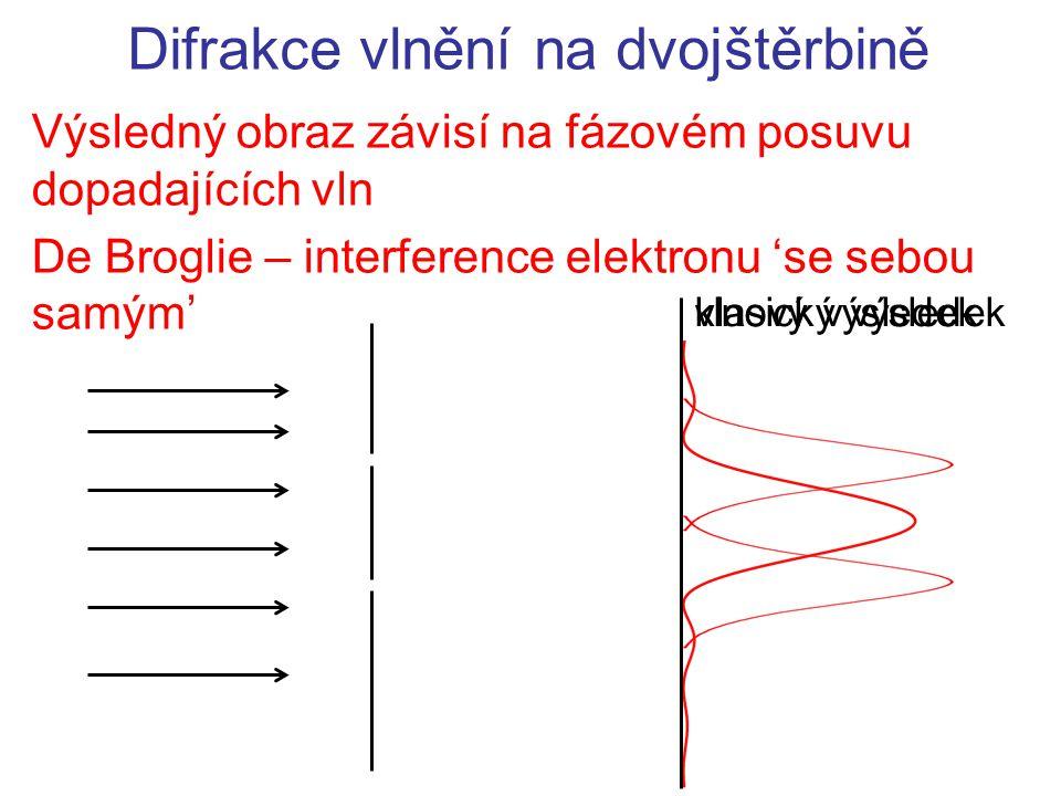 klasický výsledekvlnový výsledek Difrakce vlnění na dvojštěrbině Výsledný obraz závisí na fázovém posuvu dopadajících vln De Broglie – interference el