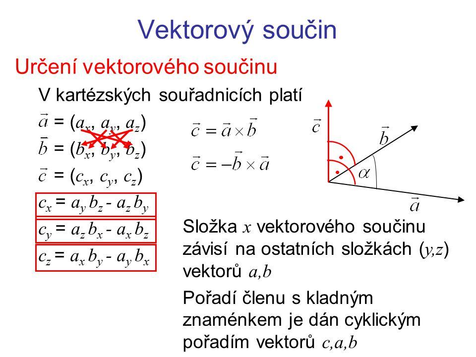 Vektorový součin Určení vektorového součinu V kartézských souřadnicích platí = ( a x, a y, a z ) = ( b x, b y, b z ) = ( c x, c y, c z ) c x = a y b z - a z b y c y = a z b x - a x b z c z = a x b y - a y b x Složka x vektorového součinu závisí na ostatních složkách ( y,z ) vektorů a,b Pořadí členu s kladným znaménkem je dán cyklickým pořadím vektorů c,a,b