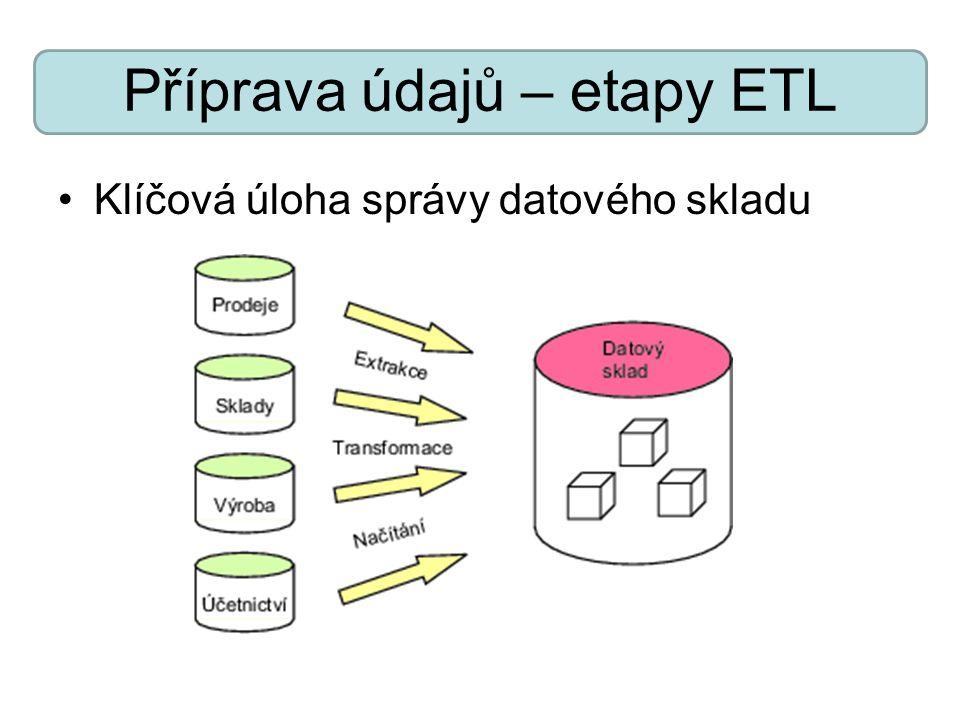 Příprava údajů – etapy ETL Klíčová úloha správy datového skladu