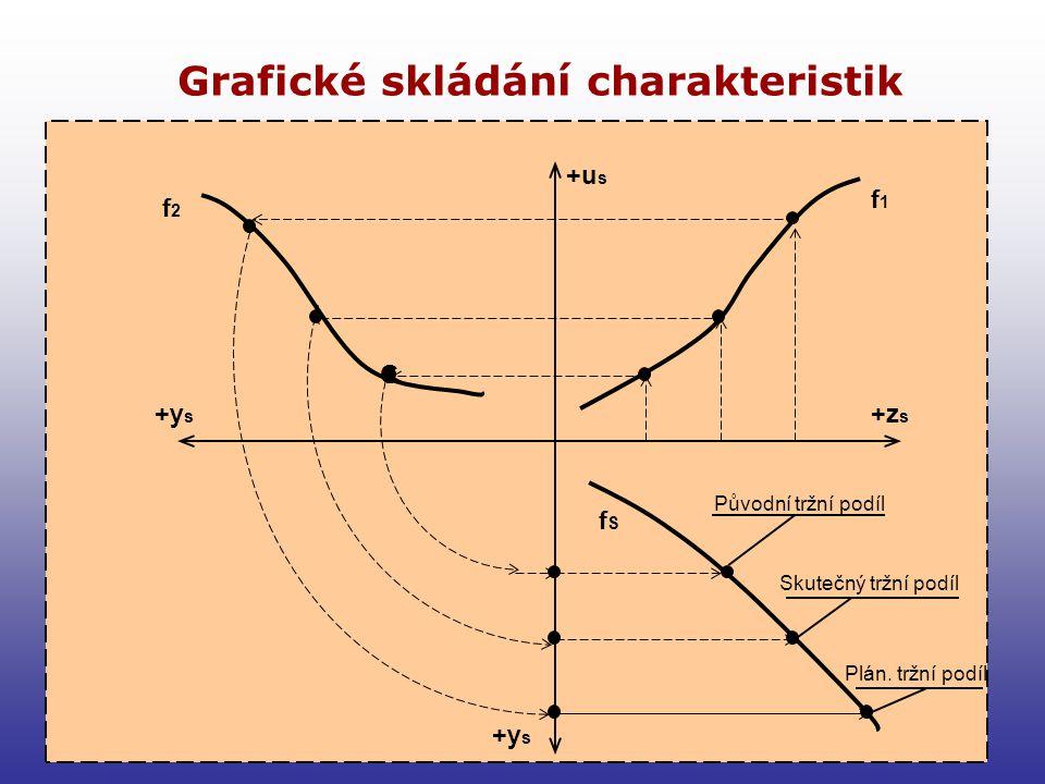 14 Skládání charakteristik v odděleních v taktické hladině řízení Agregací technologie a konstrukce vznikne nové výrobkové portfolio: f 1 S 1 Agregací 2 taktik marketingu vzniknou nové extra-prodeje: f 2 S 2 ZsZs ΔZsΔZs UsUs ΔUsΔUs Výsledná statická citlivost Ss je při lineárních vztazích f 1, f 2 je dáná součinem S 1 a S 2.