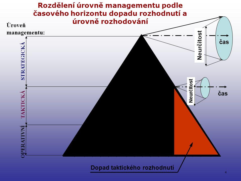3 Chování řízeného Objektu: taktika &operativa Stimuly z okolí (zátěž) Z 1 Výstup: Nabídka zboží a služeb y: regulovaná veličina Skutečné y:y: Zpětná vazba &měření _ + Očekávání w :řídící veličina (plán tržního podílu) Odchylka e=w-y Rozhodnutí řídícího Subjektu ve strategické úrovni Akční veličina u Princip zpětnovazebního řízení: Blokové schéma transformace strategického plánu do řízení produkčních procesů Porucha z okolí Z 2