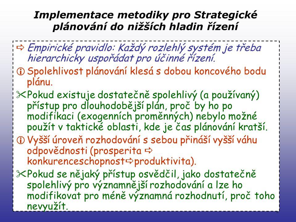 5 Implementace metodiky pro Strategické plánování do nižších hladin řízení  Empirické pravidlo: Každý rozlehlý systém je třeba hierarchicky uspořádat pro účinné řízení.