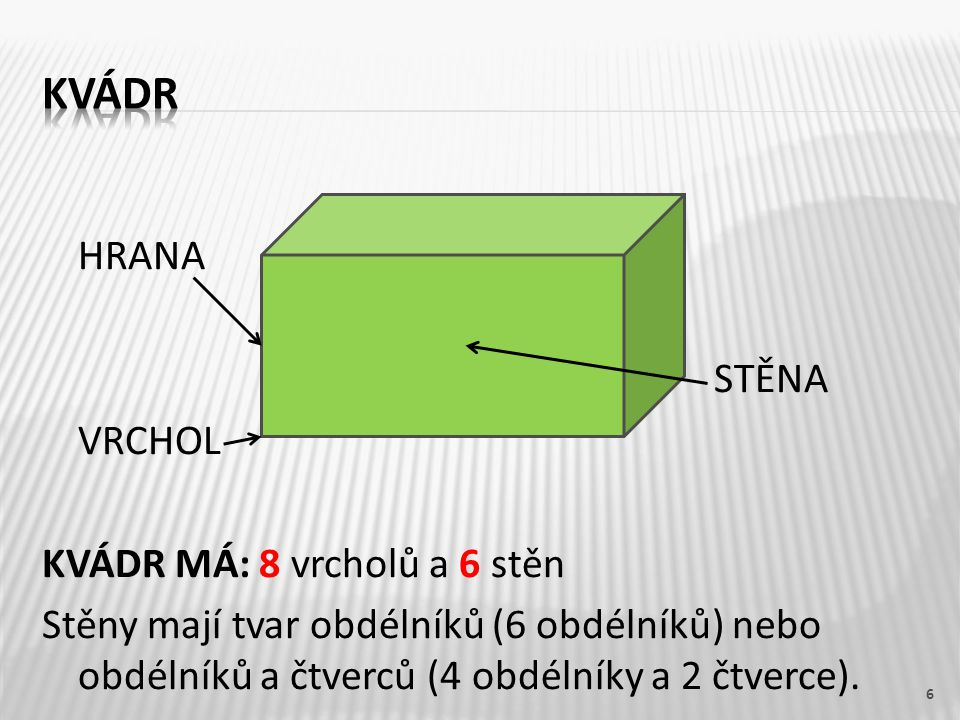 HRANA STĚNA VRCHOL KVÁDR MÁ: 8 vrcholů a 6 stěn Stěny mají tvar obdélníků (6 obdélníků) nebo obdélníků a čtverců (4 obdélníky a 2 čtverce). 6