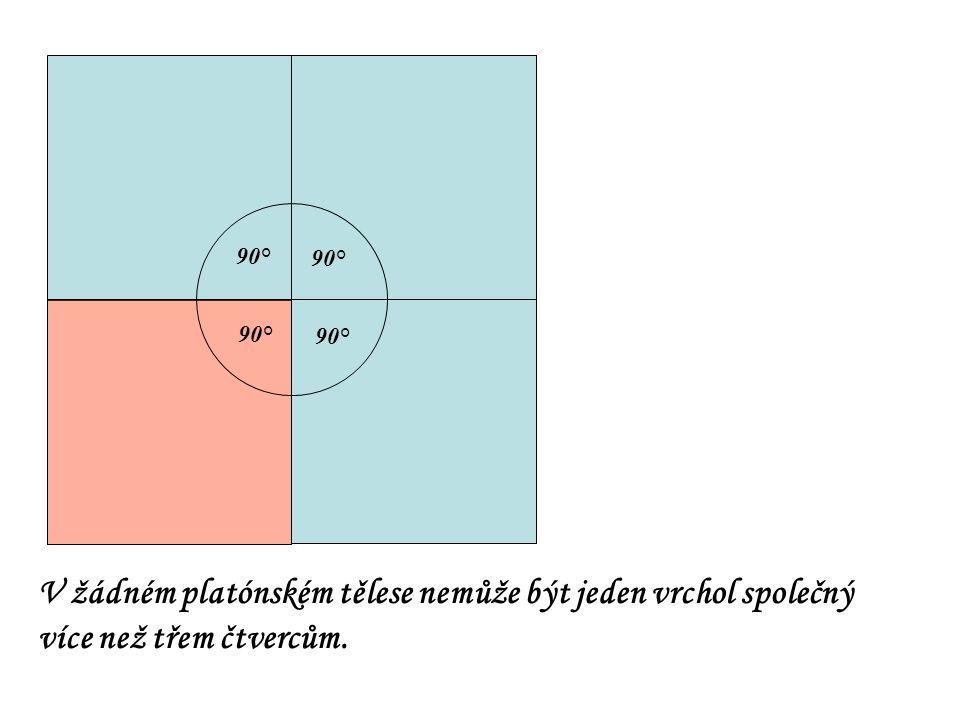 90° V žádném platónském tělese nemůže být jeden vrchol společný více než třem čtvercům.