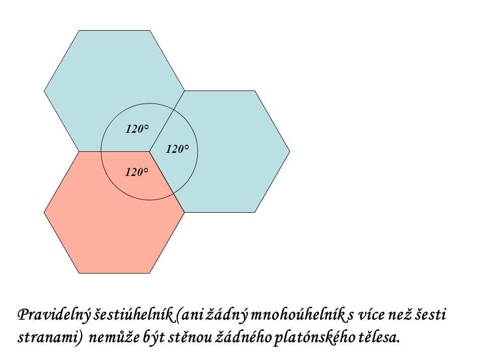120° Pravidelný šestiúhelník (ani žádný mnohoúhelník s více než šesti stranami) nemůže být stěnou žádného platónského tělesa.