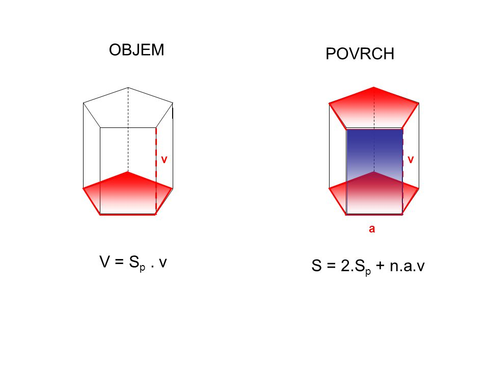 OBJEM POVRCH V = S p. v v a v S = 2.S p + n.a.v