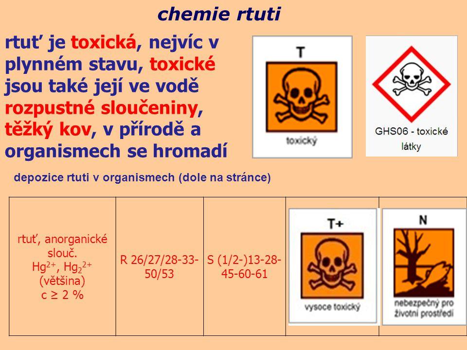chemie rtuti rtuť, anorganické slouč. Hg 2+, Hg 2 2+ (většina) c ≥ 2 % R 26/27/28-33- 50/53 S (1/2-)13-28- 45-60-61 depozice rtuti v organismech (dole