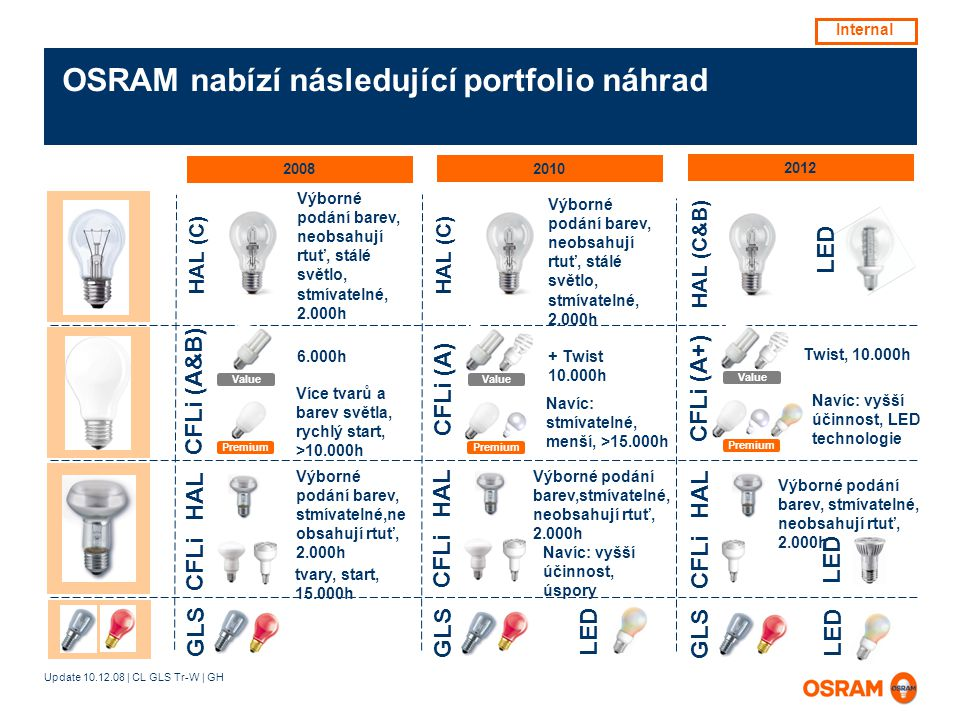 Update 10.12.08 | CL GLS Tr-W | GH 2008 2010 2012 OSRAM nabízí následující portfolio náhrad 6.000h HAL (C) CFLi (A&B) Více tvarů a barev světla, rychlý start, >10.000h Premium Value Výborné podání barev, neobsahují rtuť, stálé světlo, stmívatelné, 2.000h Výborné podání barev, stmívatelné,ne obsahují rtuť, 2.000h CFLi tvary, start, 15.000h HAL GLS HAL (C) CFLi HAL Výborné podání barev, neobsahují rtuť, stálé světlo, stmívatelné, 2.000h + Twist 10.000h CFLi (A) Navíc: stmívatelné, menší, >15.000h Value Premium Výborné podání barev,stmívatelné, neobsahují rtuť, 2.000h Navíc: vyšší účinnost, úspory GLS LED Twist, 10.000h Navíc: vyšší účinnost, LED technologie HAL (C&B) CFLi (A+) Value Premium Výborné podání barev, stmívatelné, neobsahují rtuť, 2.000h CFLi HAL GLS LED Internal