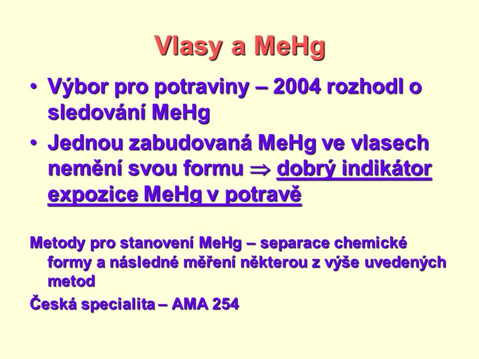 Vlasy a MeHg Výbor pro potraviny – 2004 rozhodl o sledování MeHgVýbor pro potraviny – 2004 rozhodl o sledování MeHg Jednou zabudovaná MeHg ve vlasech nemění svou formu  dobrý indikátor expozice MeHg v potravěJednou zabudovaná MeHg ve vlasech nemění svou formu  dobrý indikátor expozice MeHg v potravě Metody pro stanovení MeHg – separace chemické formy a následné měření některou z výše uvedených metod Česká specialita – AMA 254