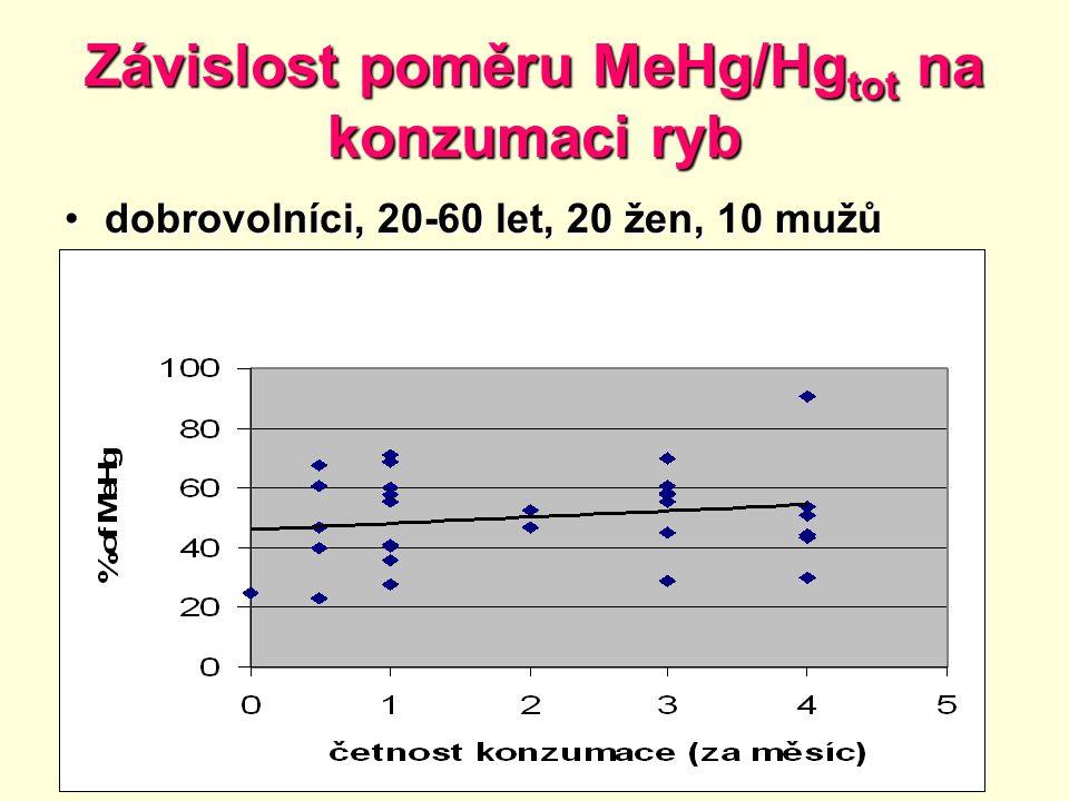 Závislost poměru MeHg/Hg tot na konzumaci ryb dobrovolníci, 20-60 let, 20 žen, 10 mužůdobrovolníci, 20-60 let, 20 žen, 10 mužů