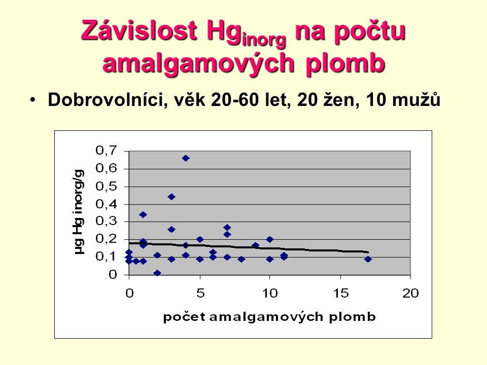 Závislost Hg inorg na počtu amalgamových plomb Dobrovolníci, věk 20-60 let, 20 žen, 10 mužůDobrovolníci, věk 20-60 let, 20 žen, 10 mužů