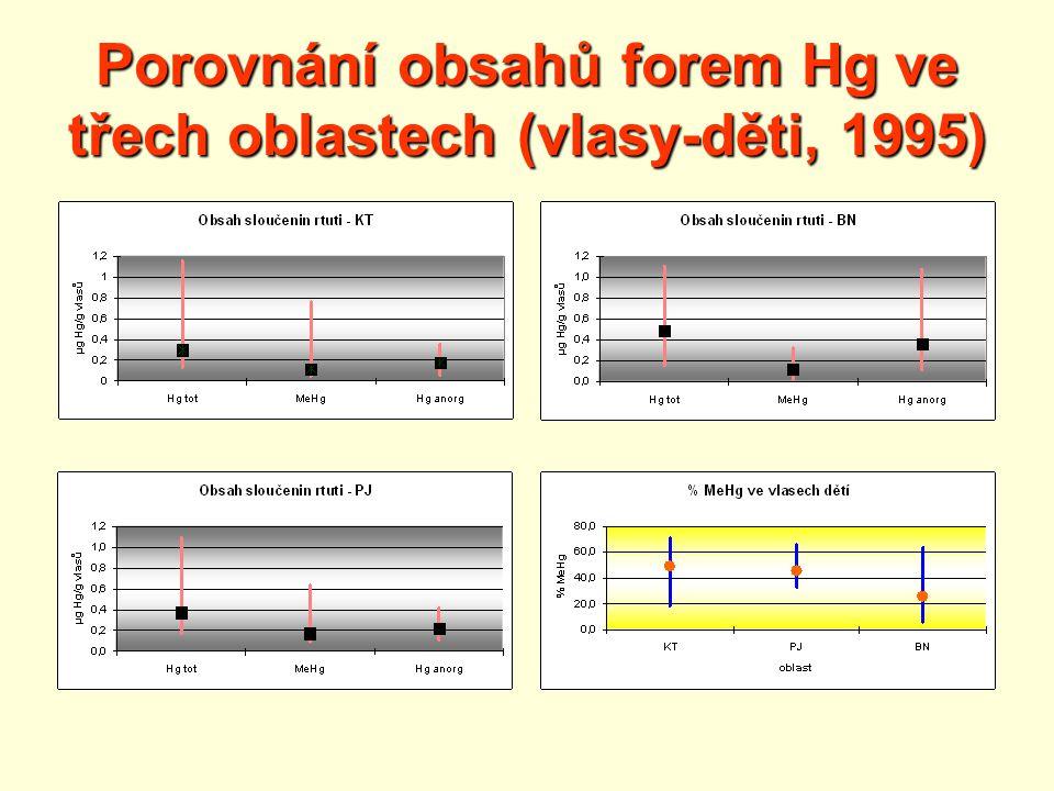 Porovnání obsahů forem Hg ve třech oblastech (vlasy-děti, 1995)