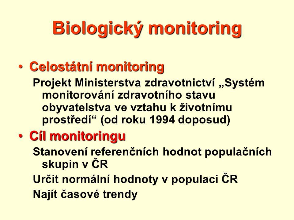 Podprojekty celostátního monitoringu  Ovzduší  Voda  Dietární expozice  Biologický monitoring  Hluk  Zdravotní stav a demografie  Hygiena práce  Půda