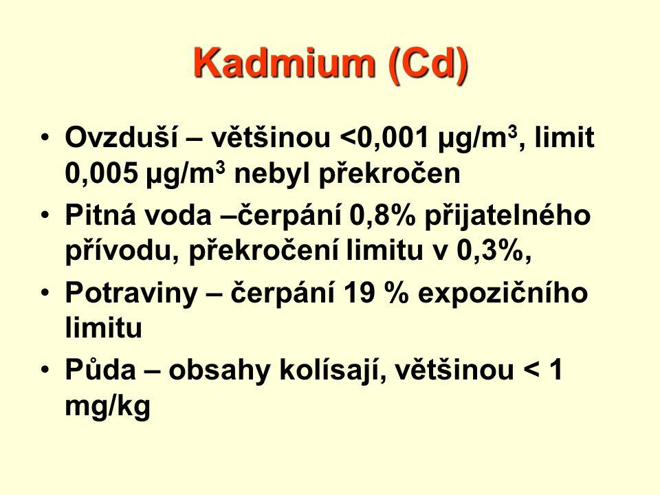 Kadmium (Cd) Ovzduší – většinou <0,001 µg/m 3, limit 0,005 µg/m 3 nebyl překročen Pitná voda –čerpání 0,8% přijatelného přívodu, překročení limitu v 0,3%, Potraviny – čerpání 19 % expozičního limitu Půda – obsahy kolísají, většinou < 1 mg/kg