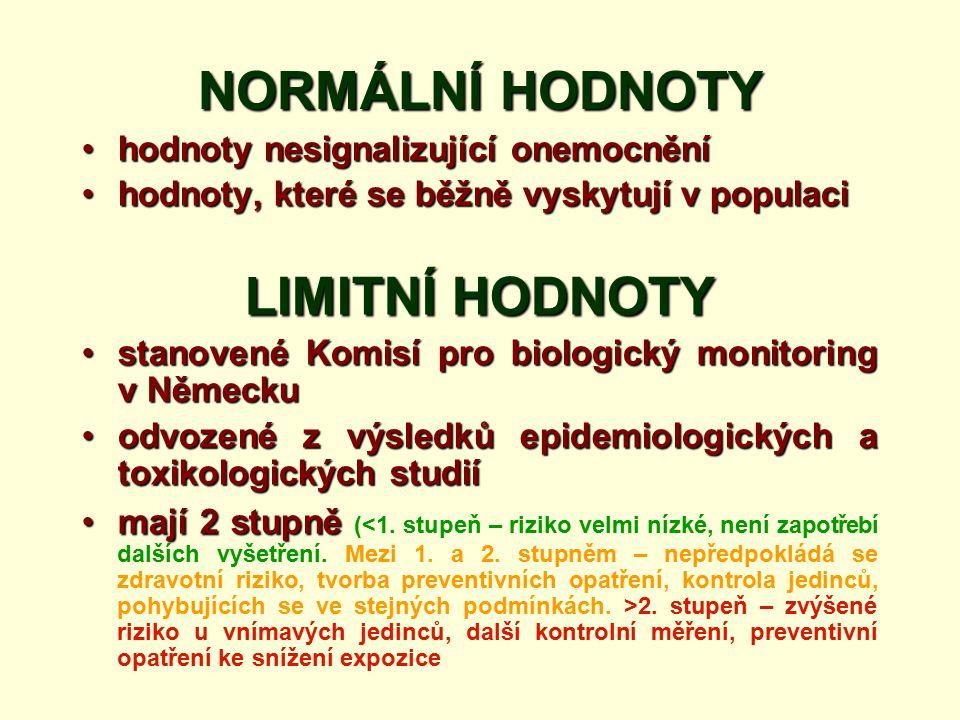 NORMÁLNÍ HODNOTY hodnoty nesignalizující onemocněníhodnoty nesignalizující onemocnění hodnoty, které se běžně vyskytují v populacihodnoty, které se běžně vyskytují v populaci LIMITNÍ HODNOTY stanovené Komisí pro biologický monitoring v Německustanovené Komisí pro biologický monitoring v Německu odvozené z výsledků epidemiologických a toxikologických studiíodvozené z výsledků epidemiologických a toxikologických studií mají 2 stupněmají 2 stupně ( 2.