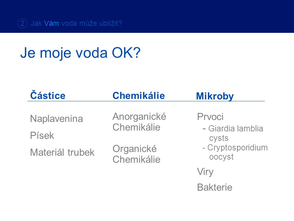 Chemikálie Mikroby Naplavenina Písek Materiál trubek Anorganické Chemikálie Organické Chemikálie Prvoci - Giardia lamblia cysts - Cryptosporidium oocyst Viry Bakterie Částice Je moje voda OK.