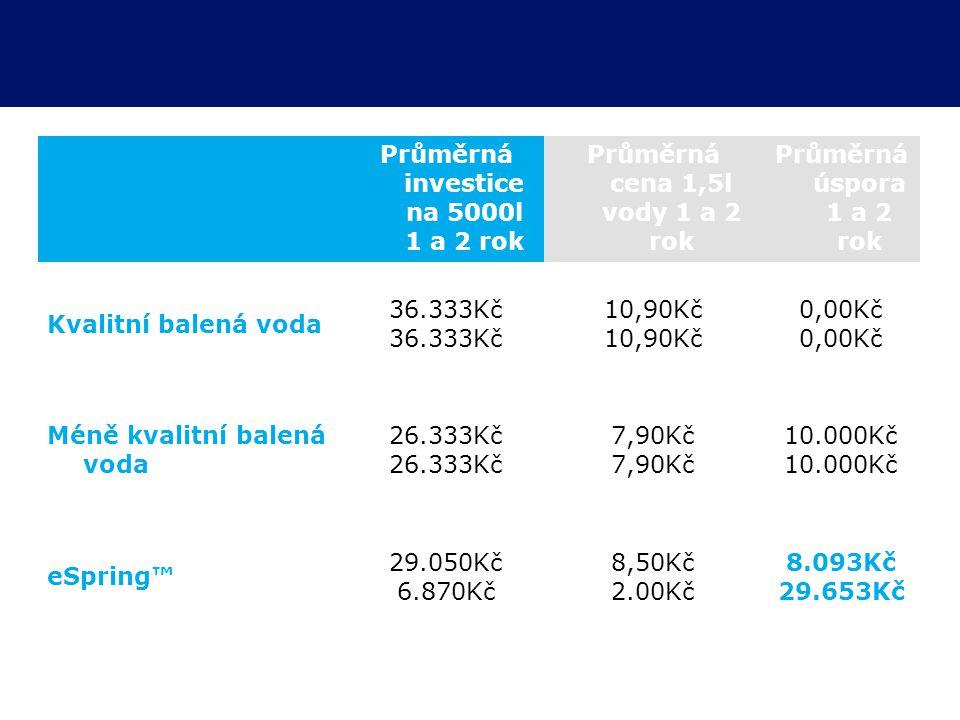Průměrná investice na 5000l 1 a 2 rok Průměrná cena 1,5l vody 1 a 2 rok Průměrná úspora 1 a 2 rok Kvalitní balená voda 36.333Kč 10,90Kč 0,00Kč Méně kvalitní balená voda 26.333Kč 7,90Kč 10.000Kč eSpring™ 29.050Kč 6.870Kč 8,50Kč 2.00Kč 8.093Kč 29.653Kč