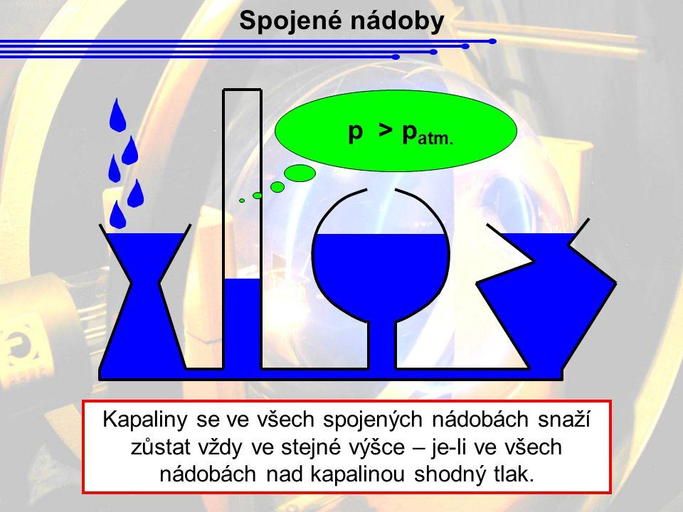 Spojené nádoby Kapaliny se ve všech spojených nádobách snaží zůstat vždy ve stejné výšce – je-li ve všech nádobách nad kapalinou shodný tlak. p > p at