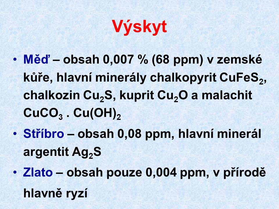 Výskyt Měď – obsah 0,007 % (68 ppm) v zemské kůře, hlavní minerály chalkopyrit CuFeS 2, chalkozin Cu 2 S, kuprit Cu 2 O a malachit CuCO 3. Cu(OH) 2 St