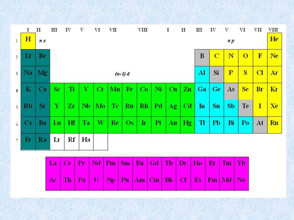 Společné vlastnosti Typické je pro ně zaplňování vnitřních AO typu d a v případě lanthanoidů a aktinoidů zaplňování vnitřních AO typu f.