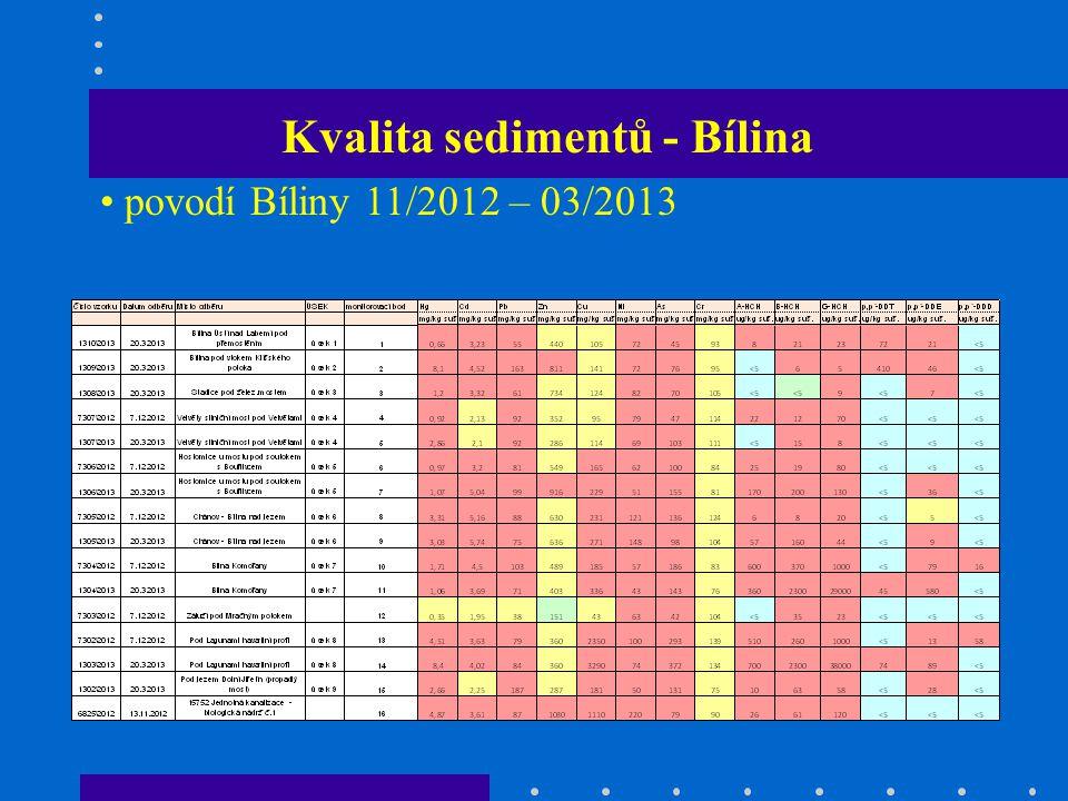 Kvalita sedimentů - Bílina povodí Bíliny 11/2012 – 03/2013
