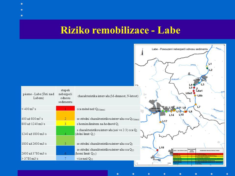 Riziko remobilizace - Labe pásmo - Labe (Ústí nad Labem) stupeň nebezpečí odnosu sedimentu charakteristika intervalu (M-dennost, N-letost) < 400 m 3 /s1 cca méně než Q 80denní 400 až 800 m 3 /s2 se střední charakteristikou intervalu cca Q 30denní 800 až 1240 m3/s3 s horním limitem na hodnotě Q 1 1240 až 1800 m3/s4 s charakteristikou intervalu (asi ve 2/3) cca Q 2 (dolní limit Q 1 ) 1800 až 2600 m3/s5 se střední charakteristikou intervalu cca Q 5 2600 až 3780 m3/s6 se střední charakteristikou intervalu cca Q 20 (horní limit Q 50 ) > 3780 m3/s7 více než Q 50