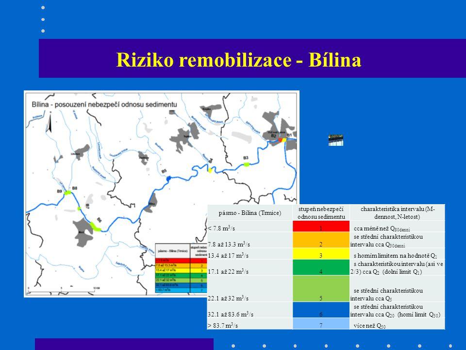 Riziko remobilizace - Bílina pásmo - Bílina (Trmice) stupeň nebezpečí odnosu sedimentu charakteristika intervalu (M- dennost, N-letost) < 7.8 m 3 /s1 cca méně než Q 80denní 7.8 až 13.3 m 3 /s2 se střední charakteristikou intervalu cca Q 30denní 13.4 až 17 m 3 /s3 s horním limitem na hodnotě Q 1 17.1 až 22 m 3 /s4 s charakteristikou intervalu (asi ve 2/3) cca Q 2 (dolní limit Q 1 ) 22.1 až 32 m 3 /s5 se střední charakteristikou intervalu cca Q 5 32.1 až 83.6 m 3 /s6 se střední charakteristikou intervalu cca Q 20 (horní limit Q 50 ) > 83.7 m 3 /s7 více než Q 50
