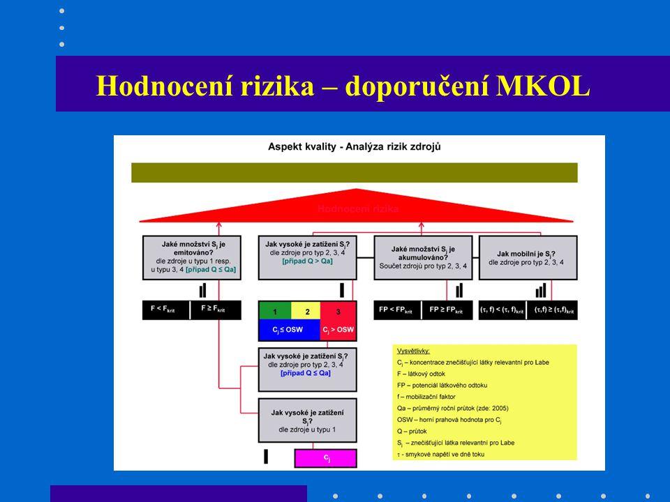 Hodnocení rizika – doporučení MKOL