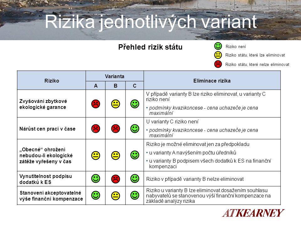 """13 Rizika jednotlivých variant 13 Přehled rizik státu Riziko Varianta Eliminace rizika ABC Zvyšování zbytkové ekologické garance  V případě varianty B lze riziko eliminovat, u varianty C riziko není podmínky kvazikoncese - cena uchazeče je cena maximální Nárůst cen prací v čase  U varianty C riziko není podmínky kvazikoncese - cena uchazeče je cena maximální """"Obecné ohrožení nebudou-li ekologické zátěže vyřešeny v čas  Riziko je možné eliminovat jen za předpokladu u varianty A navýšením počtu úředníků u varianty B podpisem všech dodatků k ES na finanční kompenzaci Vynutitelnost podpisu dodatků k ES  Riziko v případě varianty B nelze eliminovat Stanovení akceptovatelné výše finanční kompenzace  Riziko u varianty B lze eliminovat dosažením souhlasu nabyvatelů se stanovenou výší finanční kompenzace na základě analýzy rizika  Riziko státu, které lze eliminovat  Riziko státu, které nelze eliminovat Riziko není"""