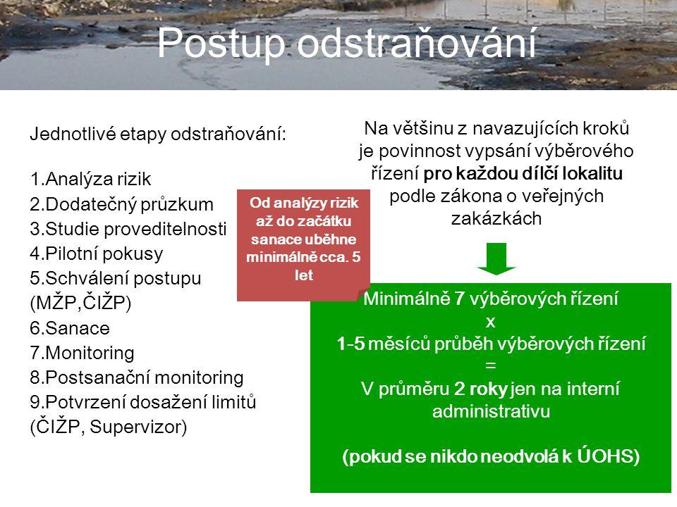 7 Postup odstraňování Jednotlivé etapy odstraňování: 1.Analýza rizik 2.Dodatečný průzkum 3.Studie proveditelnosti 4.Pilotní pokusy 5.Schválení postupu (MŽP,ČIŽP) 6.Sanace 7.Monitoring 8.Postsanační monitoring 9.Potvrzení dosažení limitů (ČIŽP, Supervizor) Na většinu z navazujících kroků je povinnost vypsání výběrového řízení pro každou dílčí lokalitu podle zákona o veřejných zakázkách Minimálně 7 výběrových řízení x 1-5 měsíců průběh výběrových řízení = V průměru 2 roky jen na interní administrativu (pokud se nikdo neodvolá k ÚOHS) Od analýzy rizik až do začátku sanace uběhne minimálně cca.