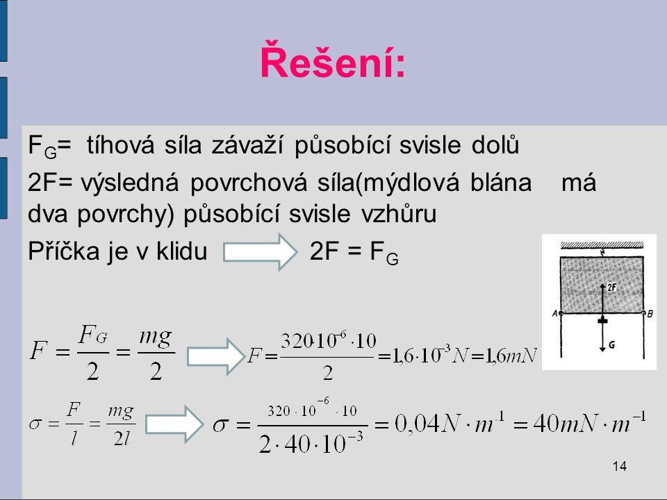 Řešení: F G = tíhová síla závaží působící svisle dolů 2F= výsledná povrchová síla(mýdlová blána má dva povrchy) působící svisle vzhůru Příčka je v klidu 2F = F G 14